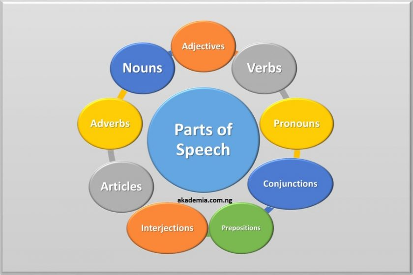 All Parts Of Speech And Their Examples Akademia